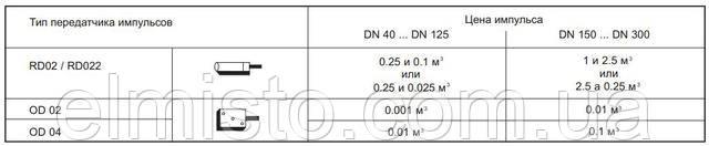 Передавачі імпульсів для лічильників на гарячу воду SENSUS .WPD FS