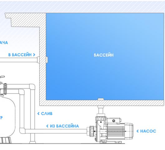 Схема монтажа насоса дозатора AquaViva Ph/Cl 5л/ч (DRP200NPE0005)