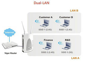 Wi-Fi точка доступа Draytek VigorAP 900, фото 2