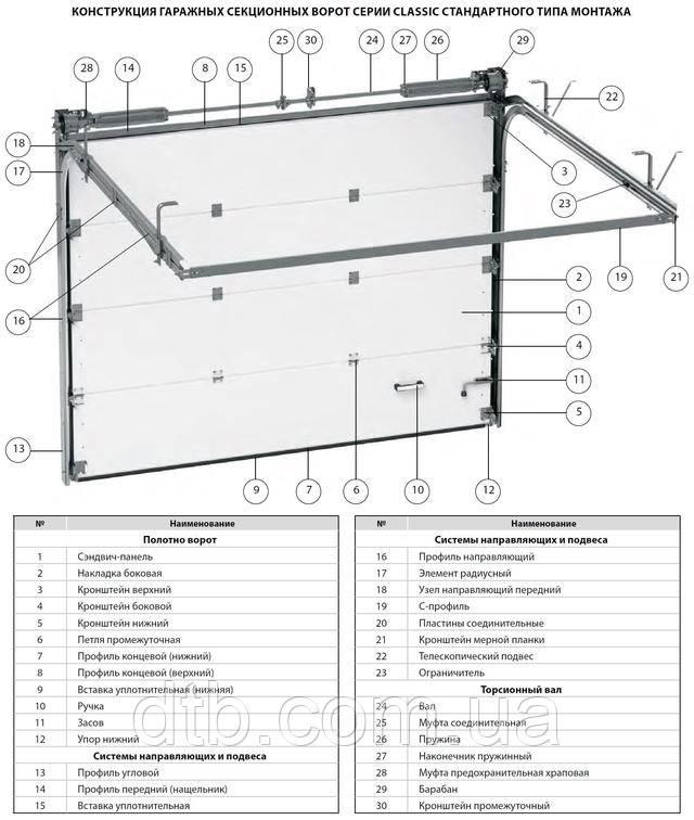 Строение гаражных ворот