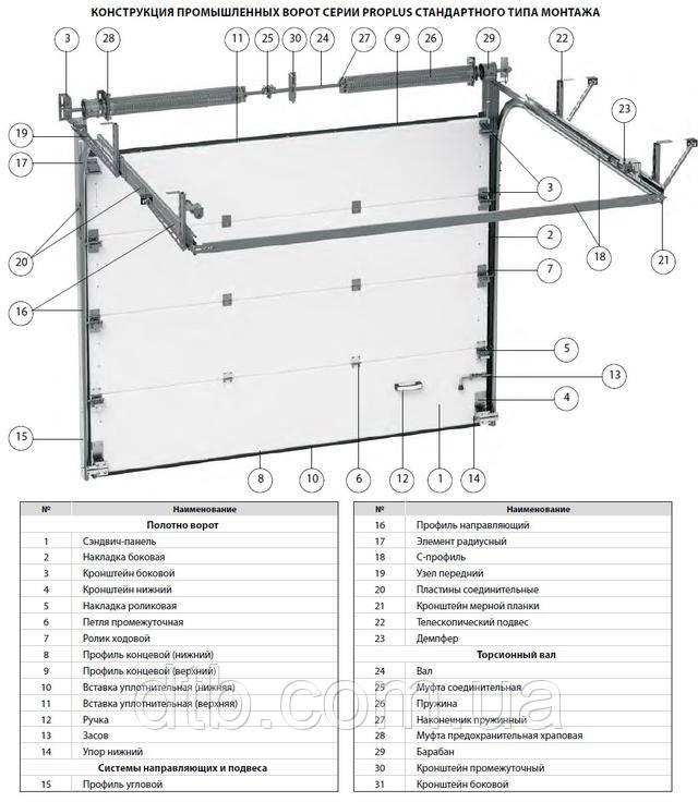 Строение промышленных секционных ворот