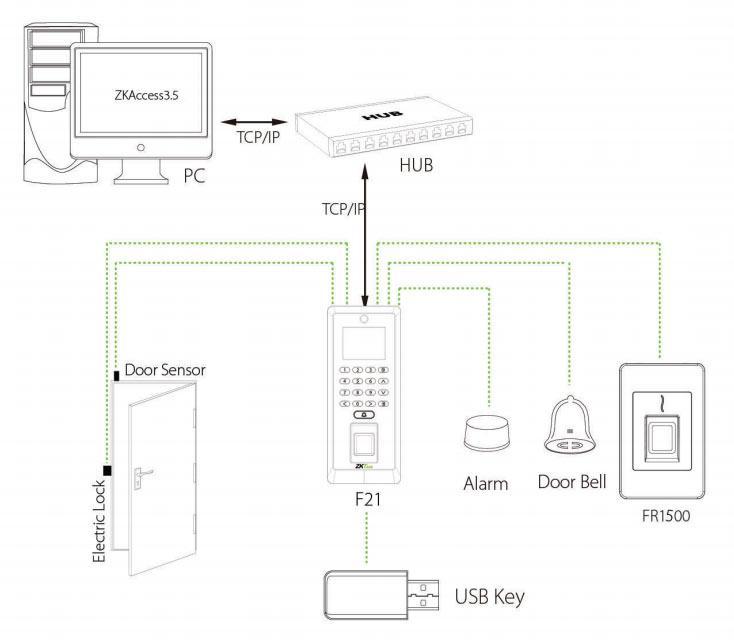 Подключение считывателя к терминалу F21
