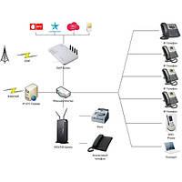 ВНЕДРЕНИЕ IP-АТС (IP-PBX)