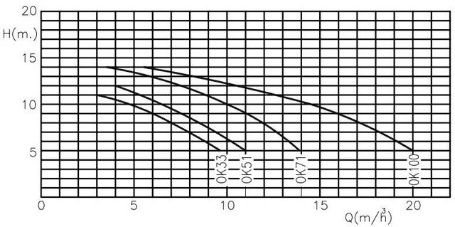 Графики гидравлических характеристик насоса Kripsol Ondina OK