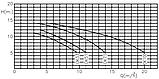 Насос для бассейна Kripsol Ondina OK51 (8,5 м³/час), фото 5