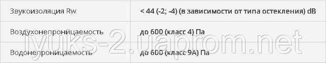 CS59Pa Характеристики