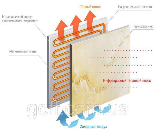 Как работает нагревательная панель