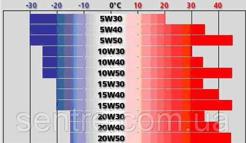 Таблица аналогов грузовых моторных масел TOTAL