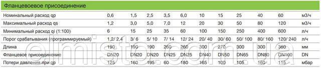 Метрологические характеристики фланцевыхрасходомеров ULTRAHEAT 2WR7