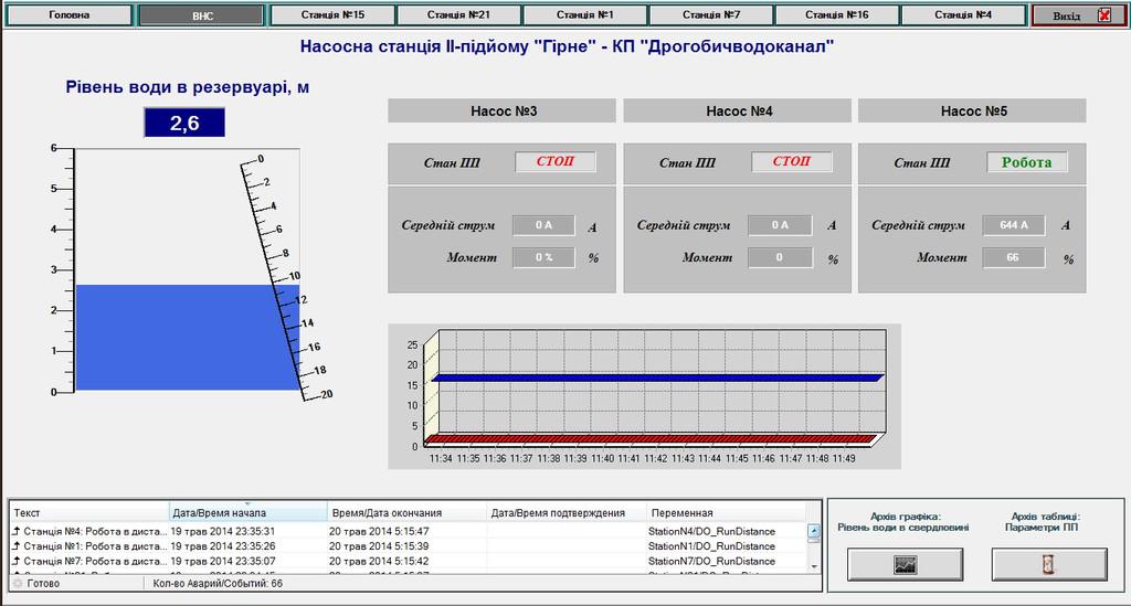Диспетчеризация скважин водоснабжения 2