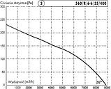 Осевые вентиляторы  Deltafan 560/R/6-6/35/400, фото 2
