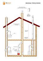 Схема монтажа дымохода их нержавеющей стали в доме