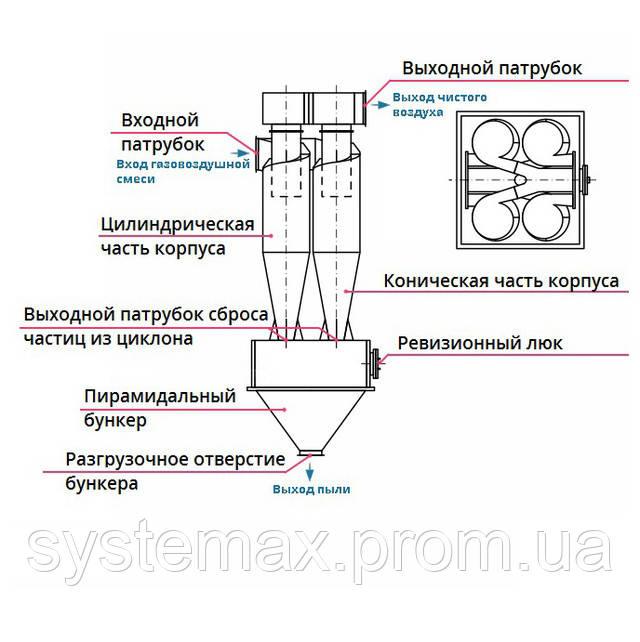 Конструкция, принцип работы циклон ЦН-15-600х4УП
