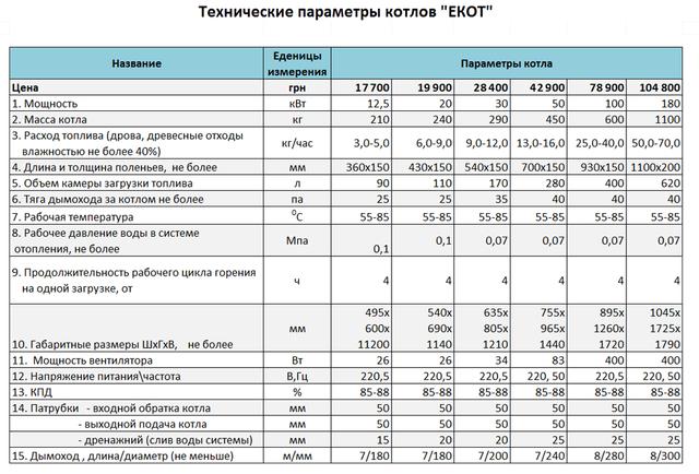 Таблица технических параметров котлов ЕКОТ