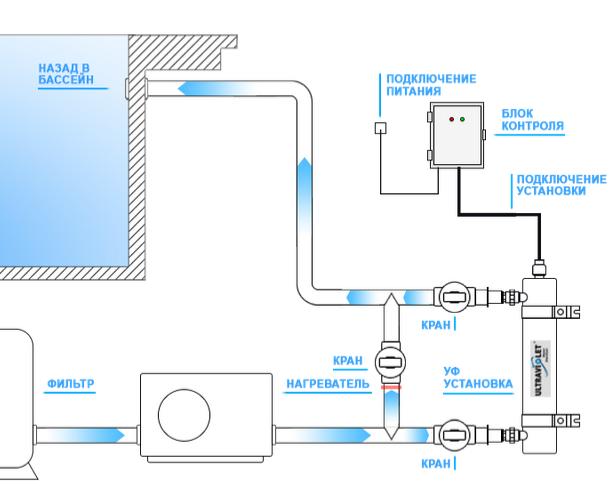 Схема подключения УФ–установки Wonder