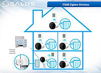 Термоголовка для радиаторов Salus TRV10RFM мини беспроводная M30x1.5, фото 3