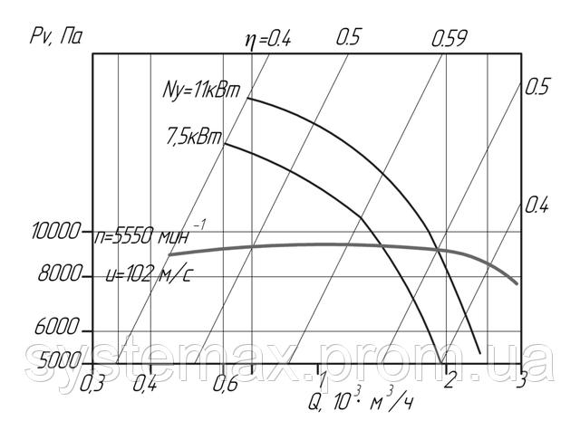Аэродинамика промышленного центробежного вентилятора АВД 3,5