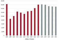 Тенденция продаж спецтехники в Европе