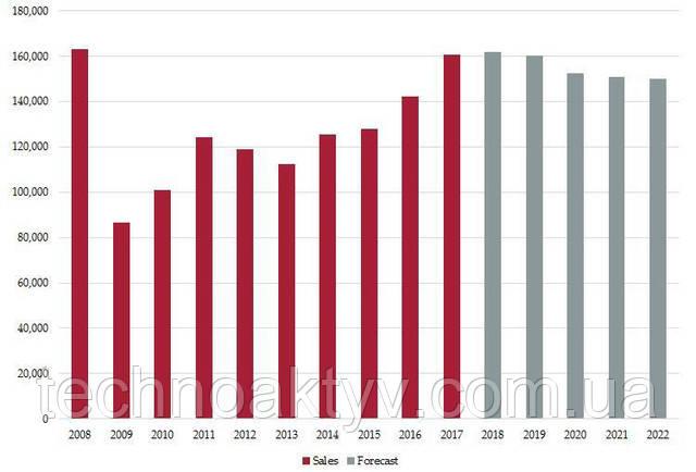 Продажи в Западной Европе выросли в 2017 г. на 13% (общий объем составил 160 562 единиц строительной техники). Такие данные опубликовало агентство Off-Highway Research Таким образом, за время с начала мирового экономического кризиса спрос достиг наивысшего уровня. Причем объемы реализации увеличились в каждой стране Западной Европы. По мнению представителей Off-Highway Research, тенденция роста сохранится в 2018 и 2019 гг., но уже к 2022 г. продажи могут снизится до 150 000 единиц техники в год, что будет связано с перенасыщением рынка.   Если говорить о других регионах Европы, то ряд стран (главным образом в южной части) все еще находятся в состоянии восстановления экономических показателей. В Центральной и Северной Европе наблюдается возвращение к докризисным цифрам или даже их превышение. В числе стран с рекордными продажами упоминается Германия, Швеция и Норвегия.