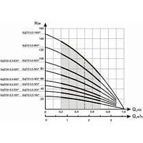 Насос глубинный Водолей 0.5-16-У 400 Вт, 60 л/мин, напор 27 м, фото 2