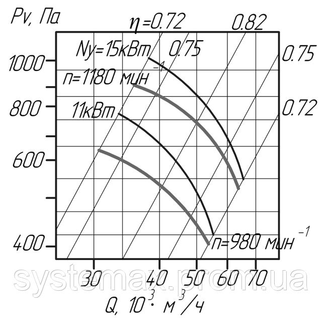 Аэродинамика промышленного осевого вентилятора В 2,3-130 №10