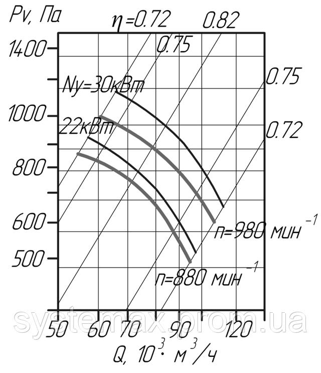 Аэродинамика промышленного осевого вентилятора В 2,3-130 №12,5