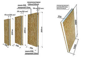 СИП-панель стеновая (стандарт)
