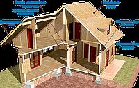 Расценки на работы по сборке каркасных домов.