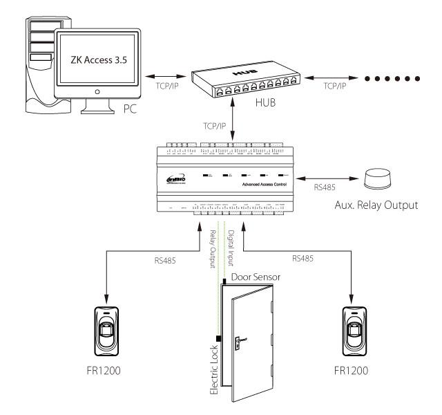 Биометрический считыватель FR1200 (отпечаток пальца + RFID EM-Marin 125 kHz)