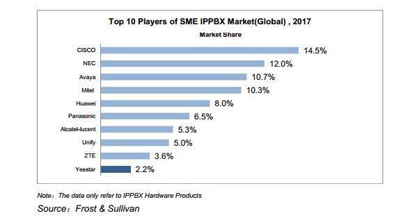 Yeastar вошел в топ-10 производителей ip-атс во всем мире