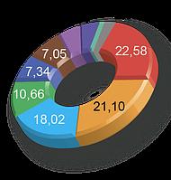 Анализ европейского рынка под определенный вид деятельности