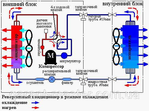 Основы работы кондиционера