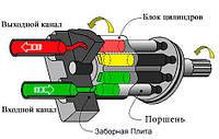 Гидромотор от компании Hydromarket Bosch Rexroth в Украине