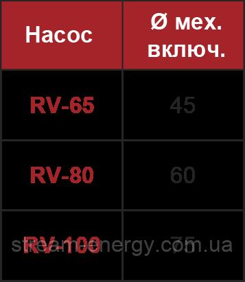 Насос Inoxpa RV-100