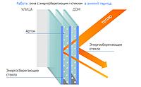 Энергосберегающий стеклопакет i-GLASS Steko