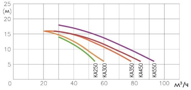 Производительность насоса Kripsol Karpa KA 350 (380В)