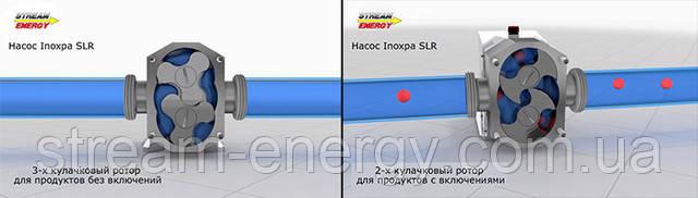 Кулачковый насос Inoxpa SLR 1-40