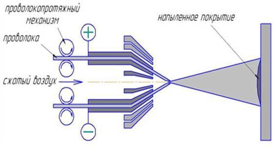 Схема устройства металлизатора