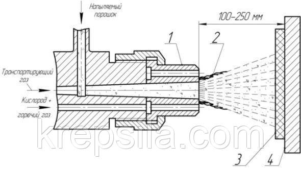 Схема детонационного напыления
