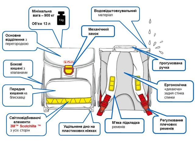 ортопедический рюкзак Herlitz