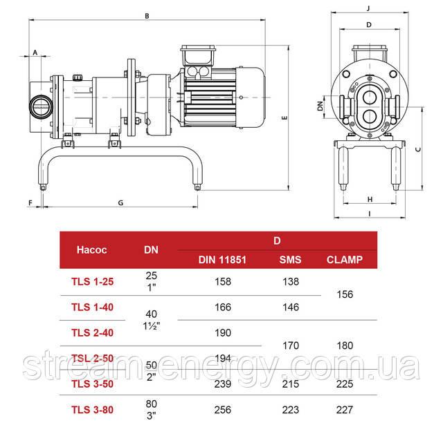 Кулачковый насос Inoxpa TLS 3-50 (2,2кВт)