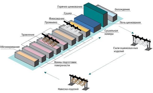 Схема процесса горячего цинкования
