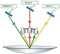 Astra, Amos, HotBird - спутниковые телеканалы и частоты