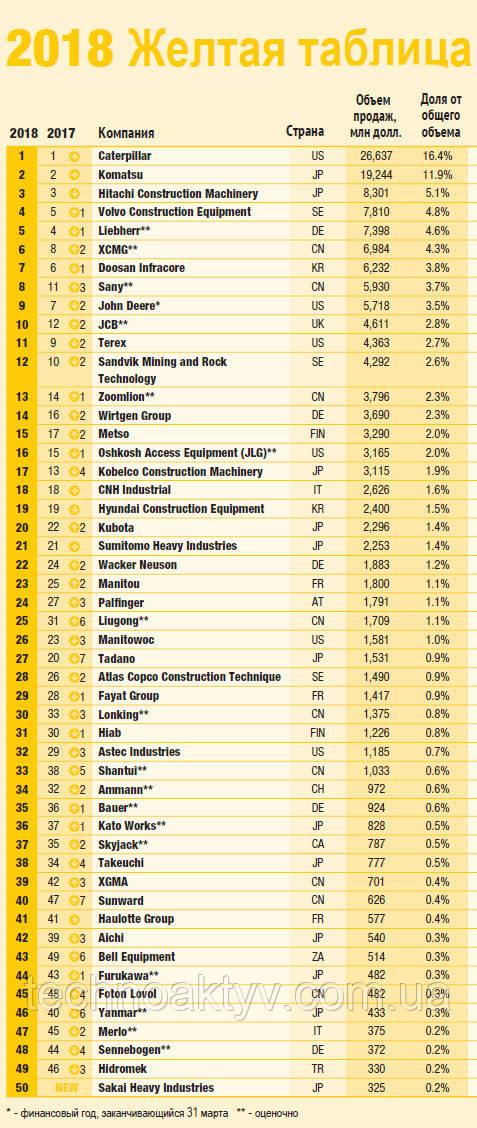 """2017 год стал успешным для строительной отрасли, поэтому неудивительно, что финансовые показатели у производителей из ТОП-50 выросли. В прошлой """"Желтой таблице"""" суммарный объем продаж оборудования у рассматриваемых компаний составил чуть менее $130 млрд, а уже в 2017 данный показатель увеличился до $162 млрд (+21,5%)."""