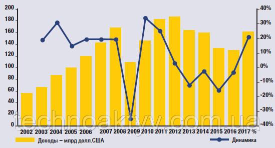 Самый высокий уровень доходов с 2013 года