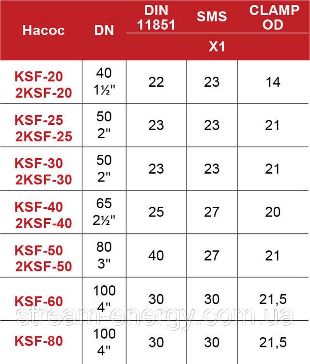 Насос Inoxpa Kiber KSF 25