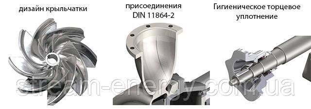 Насос Inoxpa Din-Food 125-100-250