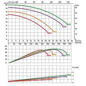 Насос Emaux SB15 (220В, 20 м³/час, 1.5HP), для аттракционов (без префильтра), фото 2