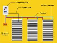 ІЧ плівка Heat Plus Stripe HP-SPN-305-075, (теплый пол ИЧ пленка)