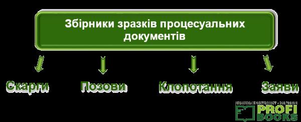 Збірники зразків процесуальних документів
